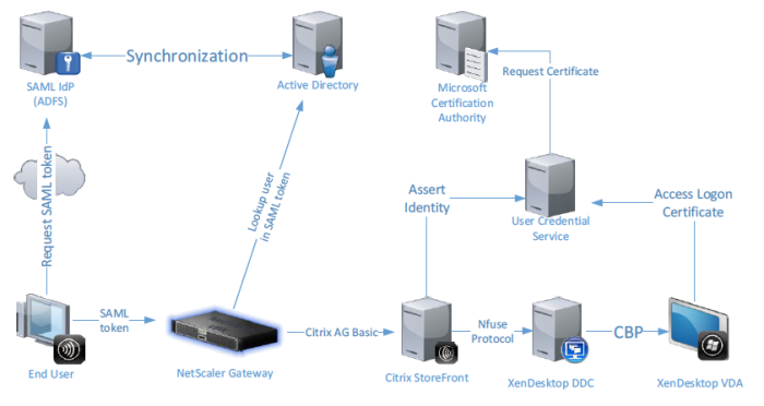 SAML authentication for Citrix XenDesktop and XenApp |